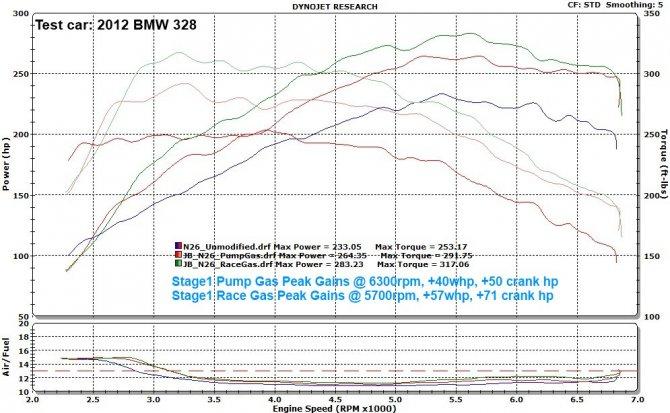 Чип BMS BMW N20 Stage 1 - Интернет-магазин Arys-Tuning.ru